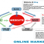 Why a website is important for online advertising business?