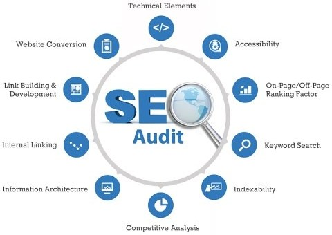 How to perform an SEO audit of a website
