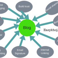 How to promote your blog post free