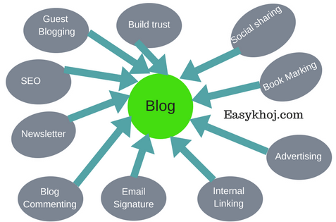 How to promote your blog post free to increase traffic[10 ways]
