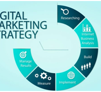 digital marketing strategy for websites