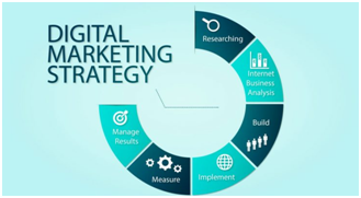 7 Simple Tactics of Digital Marketing Strategy For Websites