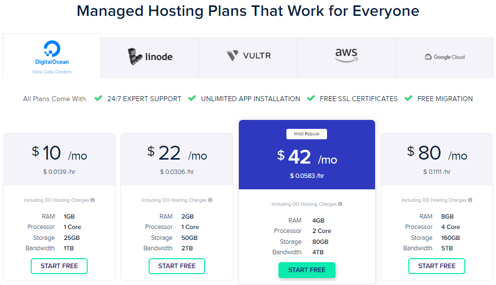 Cloudways managed hosting pricing plans