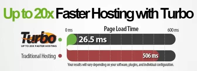 A2hosting server